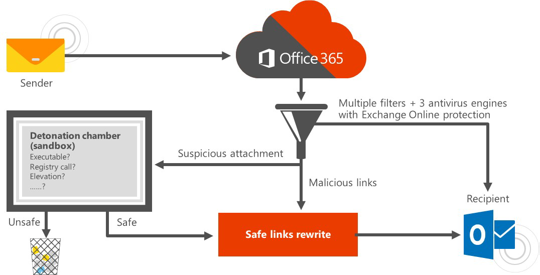 How to protect against ransomware in the cloud 24 7 - Office 365 exchange online ...