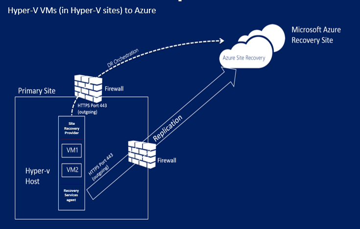 What is azure recovery services vault in the cloud 24 7 for Hyper v architecture diagram