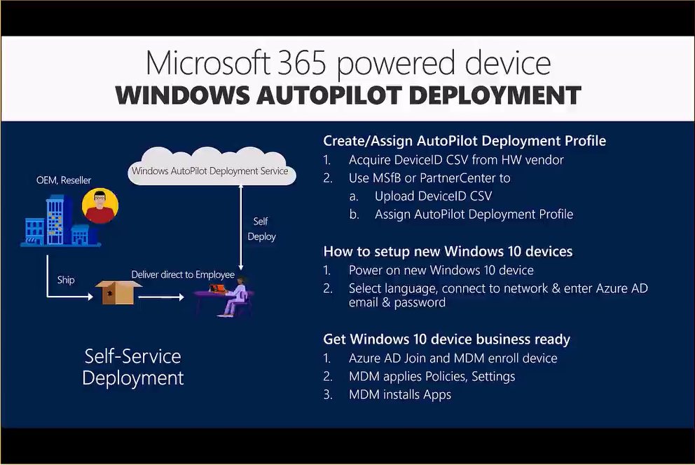 Microsoft 365 powered device Windows Autopilot Deployment | Peter